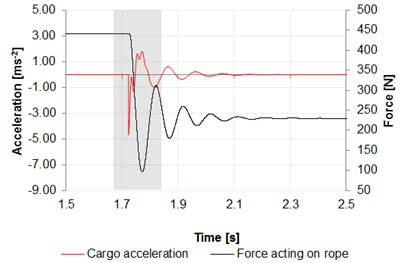 a) Time intervals of acceleration changes cargo, b) center of the girder in relation  to the force acting on wire rope