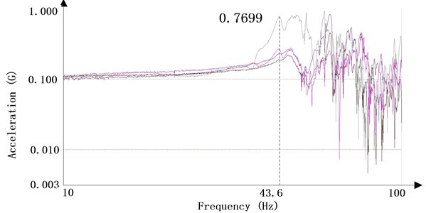 Frequency sweeping result along x
