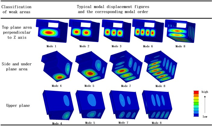 Typical modal displacement figures and the corresponding modal order
