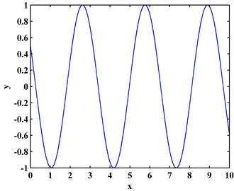 a) Cosine signal with local slight perturbance and b) its TKE