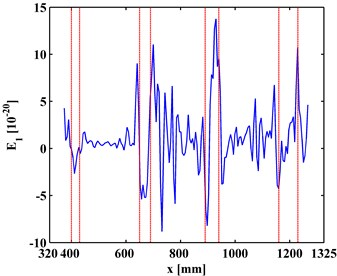 TKE of MR-ODS in the first level for a) left and b) right inspection regions  at 800 Hz and 2000 Hz, respectively