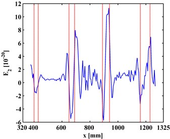 TKE of MR-ODS in the second level for a) left and b) right inspection regions  at 800 Hz and 2000 Hz, respectively