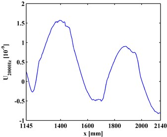 ODSs for a) left and b) right inspection regions at 800 Hz and 2000 Hz, respectively