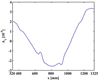 The first-level approximations of ODSs for a) left and b) right inspection regions at  800 Hz and 2000 Hz, respectively