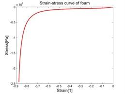 Stress-strain characteristic of materials