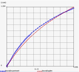 Repeat plot of engineering stress-engineering strain curve of materials