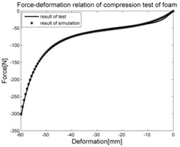 Comparison between experimental results and simulation results of individual parts