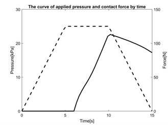 The curve of applied pressure  and contact force by time