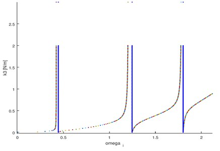 Eigenfrequencies of the tested object and test stand given by characteristic Eq. (11) – influence of stiffness of the connection between the test stand and the plate on spectral structure (support stiffness)