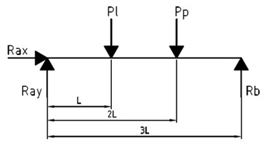 Scheme of the load on the horizontal plane