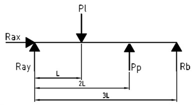 Scheme of the load on the vertical plane