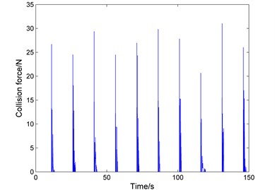 The curves of collision force with time in different depths