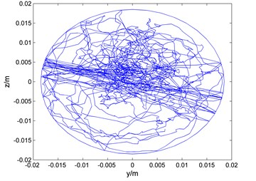 The curves of movement trajectory in different depths