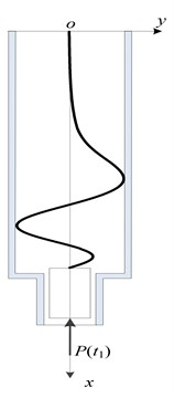 Transverse bending mechanics model of sucker rod
