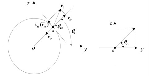Velocity change during the collision
