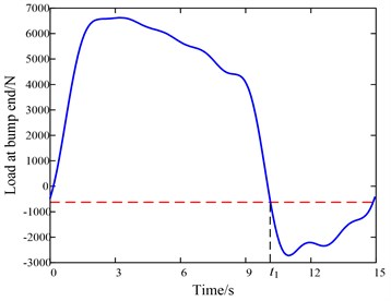The curve of pump load and the neutral point position with time