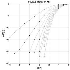 PM2.5 time series lnC(r)-lnr graph