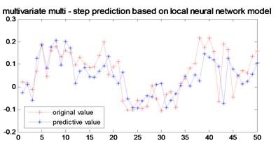 Multi-step prediction of local RBF model model