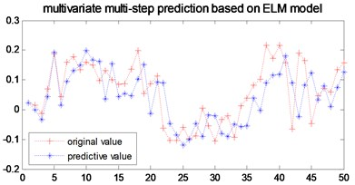 Multi-step prediction of local ELM model