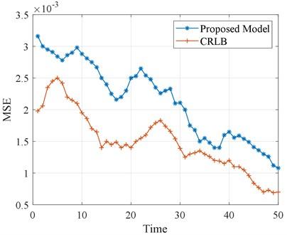 Plot of CRLB performance evaluation