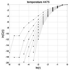 temperature time series lnC(r)-lnr graph