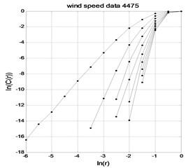 wind time series lnC(r)-lnr graph