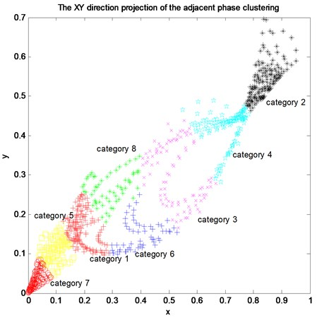 The XY direction projection of the adjacent phase clustering