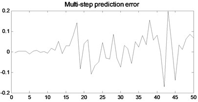 The multi-step prediction model proposed in this paper