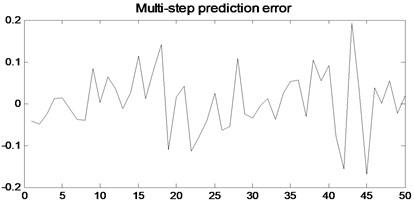 multi-step prediction of local linear AR model
