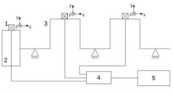 Diagram of test stand. 1. Sensor, 2.Flywheel, 3.Crankshaft,  4. Measure card, 5, PC