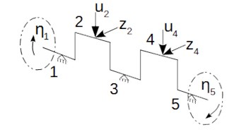 Scheme of generalized coordinates  and load distribution