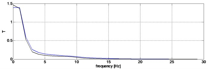 Transition functions determined for the accelerations of the sprung mass against the ground  (blue color – driver switched off, black – damping characteristic adjusted)