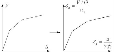 Construction of capacity spectrum