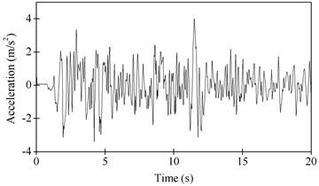 Ground motion for horizontal earthquake: El-Centro (1940)