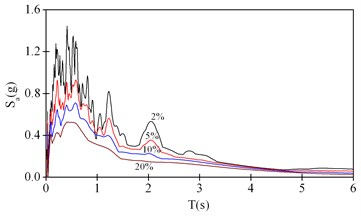 Acceleration response spectrum for  the ground motion of vertical earthquake