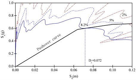 Target displacement determination by CSM for vertical earthquake action