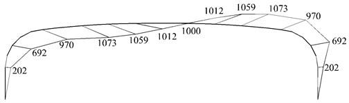 Load distribution for horizontal earthquake
