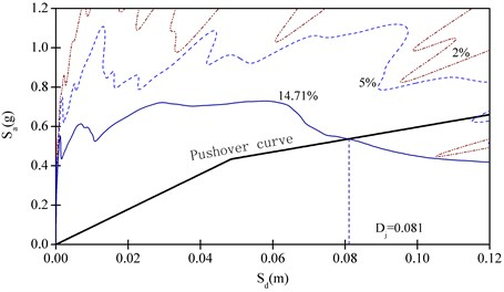 Target displacement determination by CSM for horizontal earthquake action