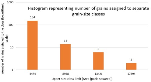 Histogram representing number of detected grains assigned to separate size classes [1]