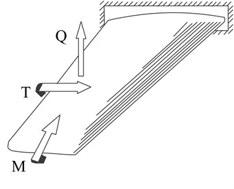 The bending moment, the torque and the shear force