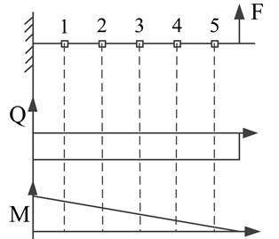 Simplified wing model