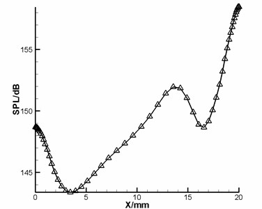 The sound pressure level distribution along the streamwise in the cavity