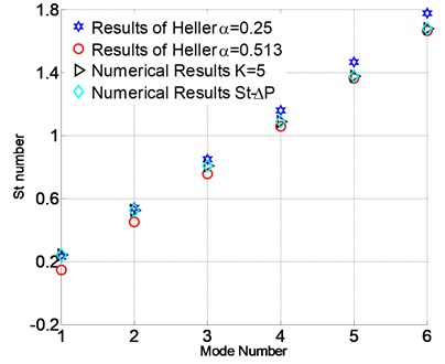 Comparison for the St number of Heller's and numerical results