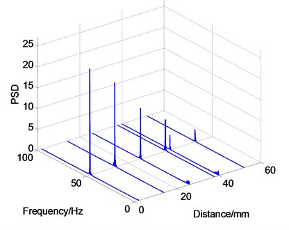 Vibration frequency and PSD distributions along the streamwise