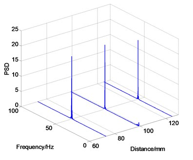 Vibration frequency distribution along the spanwsie