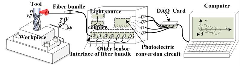 The schematic diagram of tool vibration optical fiber measurement system