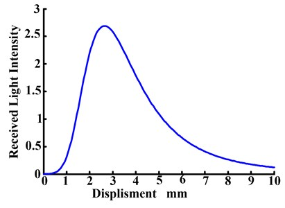 The receiving light intensity changing curve with the displacement  between the tool surface and the fiber probe changing