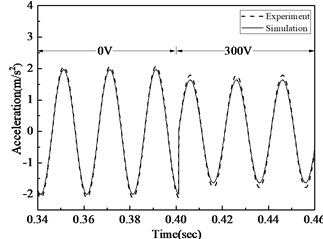 Acceleration comparison of simulation and experiment before  and after control under 20Hz, 50Hz, 100Hz excitement