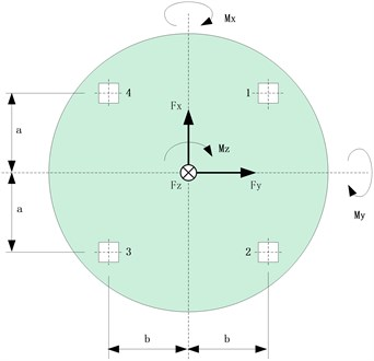 Geometrical position of 4 force transducers