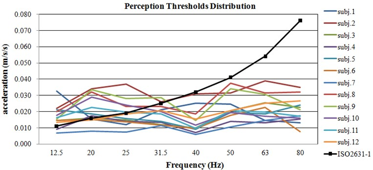 The distribution of perception thresholds